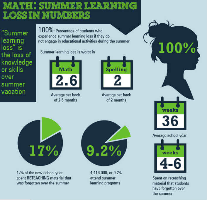 How to Beat Summer Learning Loss